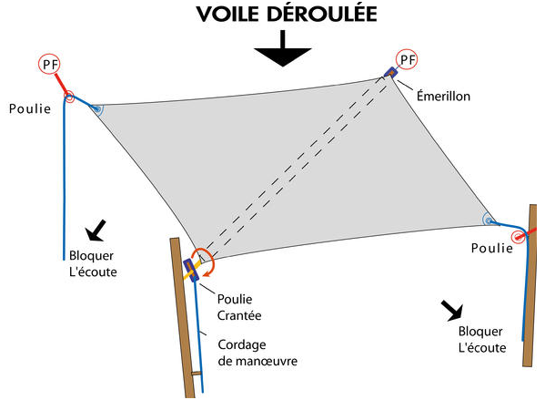 voile d'ombrage enroulable